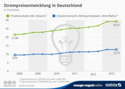 infografik_2108_Strompreisentwicklung_in_Deutschland_n